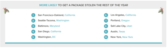 18 Package Theft Statistics (2)